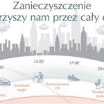 Skóra wrażliwa i zanieczyszczenia środowiska